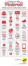 pinterest sales stats 2014