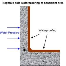 Interior Basement Wall Waterproofing Membrane Waterproofing Membranes Information Engineering360