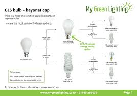what size light bulb simple energy saving guide replacing bayonet gls bulbs my green