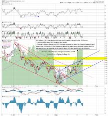 Syria And The World Oil Market Econbrowser by Thrilling Thursday U2013 Will Jackson Hole Give Us S U0026p 2 000 Phil U0027s