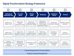 operating model template digital transformation strategy template and