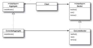 design pattern php là gì collection of iterator design pattern là gì iterator design