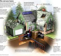 100 zero energy home plans sustainable eco houses plans