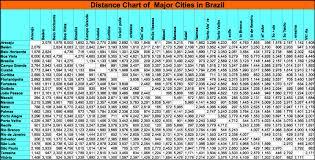 map usa driving distances usa map driving distances distance chart brazil city thempfa org