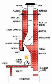 anatomy of a chimney at best way to study anatomy and physiology