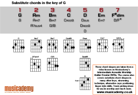 lights down low guitar chords acoustic guitar cheat chords for the key of g