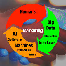 Artificial Intelligence Budget by How Is Artificial Intelligence Helping Digital Marketers Wigzo