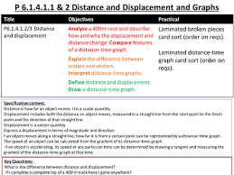 p1 forces l1 distance and displacement by mcjkt teaching