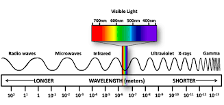 What Color Of Visible Light Has The Longest Wavelength Climate Science Investigations South Florida Energy The Driver