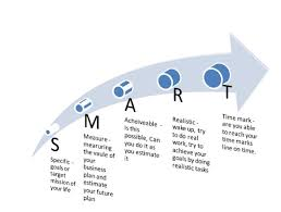 figure1 smart plan model munazza1905 u0027s blog