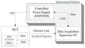 sensors free full text power measurement methods for energy