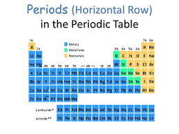 why is the periodic table called periodic periodic table what are the seven horizontal rows of the periodic