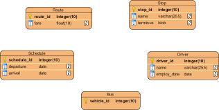 membuat erd visual paradigm how to design relational database with erd