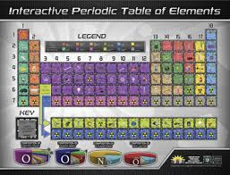 periodic table poster large periodic table poster frey scientific cpo science