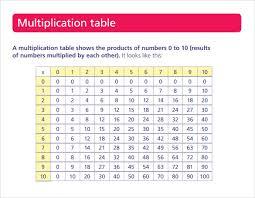 Multiplication Tables Pdf by Kindergarten Computer Worksheetsmultiplication Table Worksheets