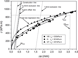 evaluation of microstructure and mechanical properties of seamless figure 2 j a resistance curves for the three steels hr u003d hotrolled n u003d normalized qt u003d quenched and tempered the value of jq is showed for the steels