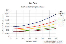 Friction Coefficient Table by Rolling Resistance