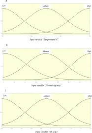 a novel application of a neuro u2013fuzzy computational technique in