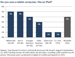 Table T Generations And Their Gadgets Pew Research Center