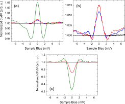 unconventional superconductivity induced in nb films by adsorbed