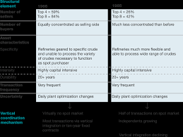 What Does Industry Mean On Job Application When And When Not To Vertically Integrate Mckinsey U0026 Company