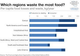 most high tech countries which countries waste the most food world economic forum