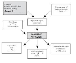 ielts academic reading sample 127 spoken corpus comes to life