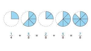 ungleichnamige brüche grips mathe 5 bruchzahlen addieren und subtrahieren grips mathe