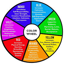 Kinesiology Colour Therapy can help your chakras armony