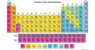why is the periodic table called periodic why is the periodic table called periodic unique free printable