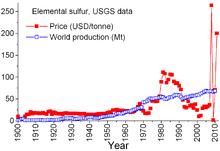 Sulfur On The Periodic Table Sulfur Wikipedia