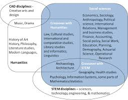 how social sciences are converging with stem social science space