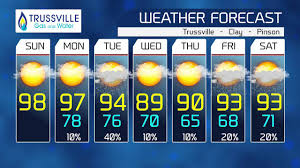 trussville weather forecast for august 9 2015