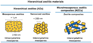 catalysts free full text micro mesoporous zeolitic composites