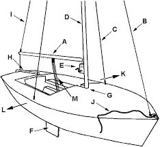 basic sailing examination