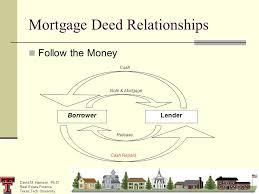 david m harrison ph d real estate finance texas tech university