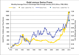 To Usd Reflections On Negative Interest Rates In Switzerland Snbchf