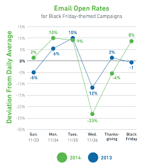 black friday thanksgiving 2014 100 black friday marketing ideas that will make a happy new year