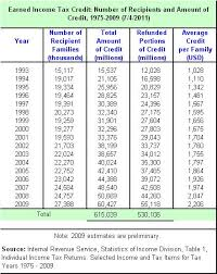 earned income tax table tax simplification part ii