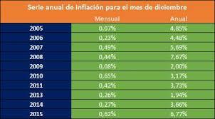 cuanto es el incremento del ipc ao 2016 la inflación más alta de los últimos 7 años instituto nacional de