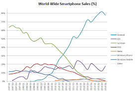 iphone vs android sales dott ios vs android