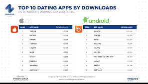 mobile data on dating tinder on but faces competition