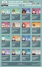 103 best career discovery images on pinterest career career