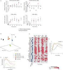 digital cell quantification identifies global immune cell dynamics