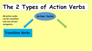introduction to verbs complete the verb pre test to see how much