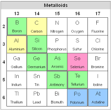 Metalloids On The Periodic Table File Periodic Table Metalloids Png Wikimedia Commons