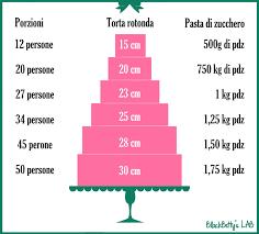 porzionatura dimensioni e pasta di zucchero info pinterest
