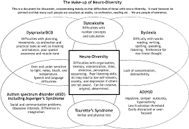 dyslexia writing paper adhd essay life g png splds incl dyslexia dyspraxia services for splds incl dyslexia dyspraxia services for disabled students diagram showing all the main splds