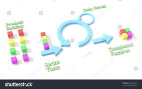 software development methodology agile scrum software development methodology diagram stock