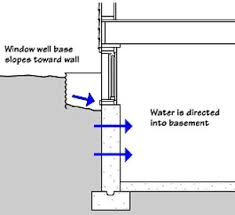 How To Stop Water From Leaking Into Basement by Moisture In Basements Causes And Solutions Moisture Management